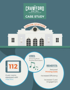 Case Study, Infographic, Sales Resources: Orlando, Tampa, Central Florida Digital Marketing Consultant Strategy and Tools