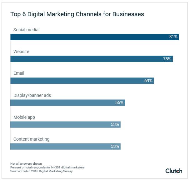 top-digital-marketing-priorities-clutch-marketing-survey-seo-vs-ppc